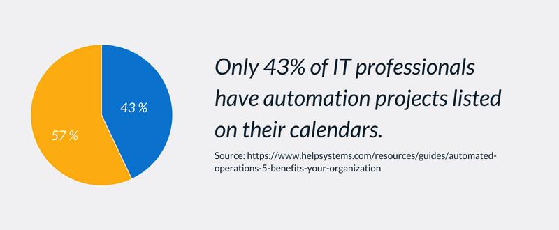 43 percent automation