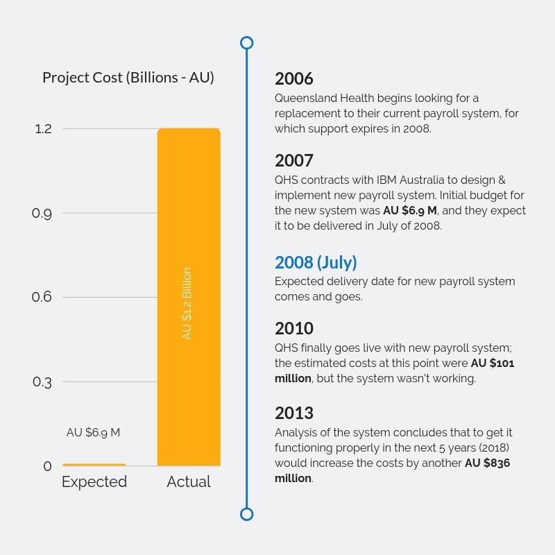 The Queensland Health Payroll Fiasco